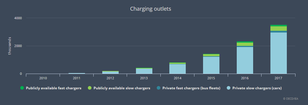 electric vehicle charging methods by year