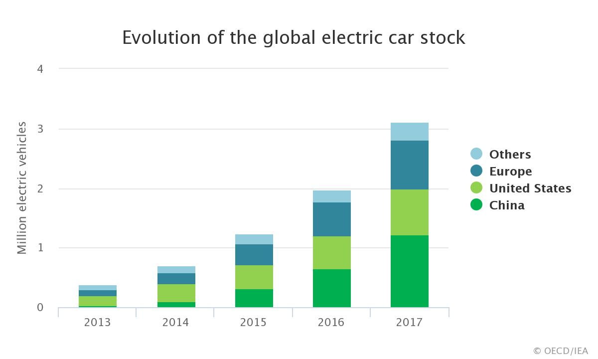 growth of electric vehicles