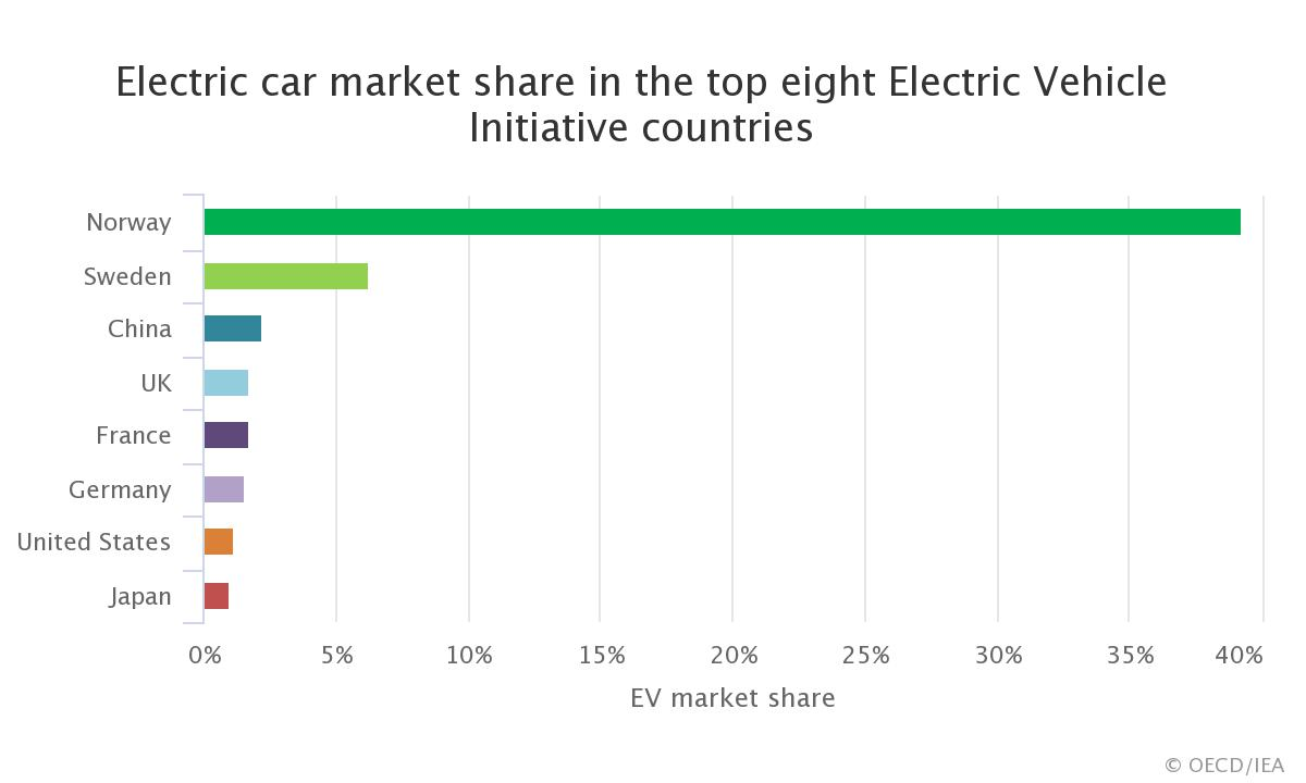 Electric vehicle global market share