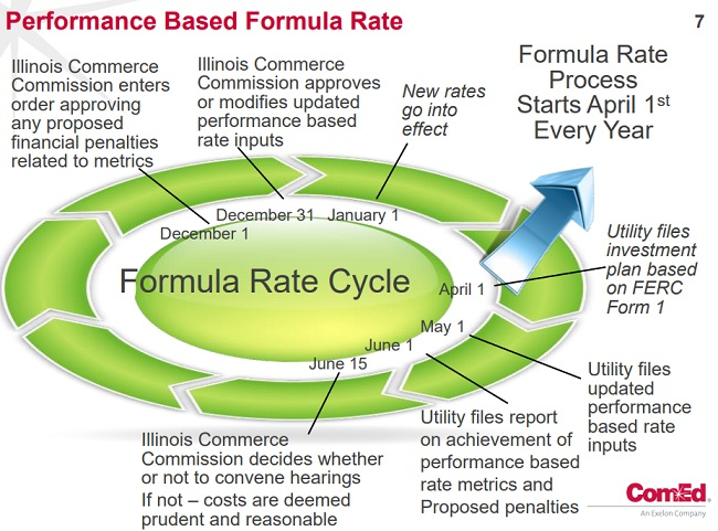 Performance Based Formula Rate