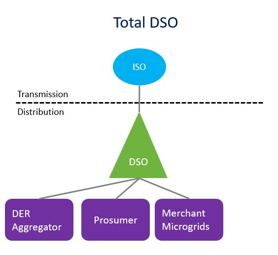 Total DSO