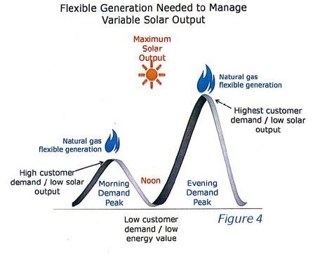 Flexible generation needed to manage variable solar output